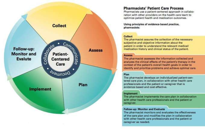 Pharmacists Patient Care Process